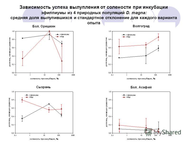 Зависимость успеха вылупления от солености при инкубации эфиппиумы из 4 природных популяций D. magna: средняя доля вылупившихся и стандартное отклонение для каждого варианта опыта