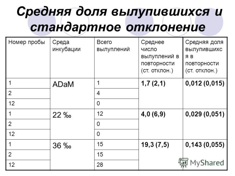 Средняя доля вылупившихся и стандартное отклонение Номер пробыСреда инкубации Всего вылуплений Среднее число вылуплений в повторности (ст. отклон.) Средняя доля вылупившихс я в повторности (ст. отклон.) 1 ADaM 1 1,7 (2,1)0,012 (0,015) 24 120 1 22 12