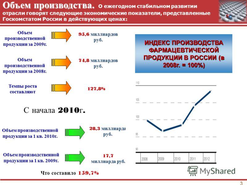 3 Объем производства. Объем производства. О ежегодном стабильном развитии отрасли говорят следующие экономические показатели, представленные Госкомстатом России в действующих ценах: 95,6 миллиардов руб. 74,8 миллиардов руб. 127,8% 28,3 миллиарда руб.