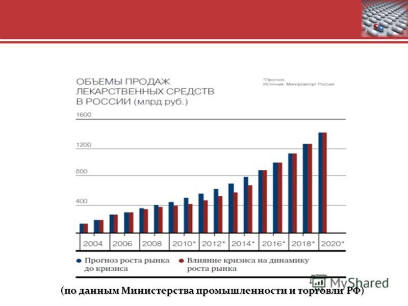 4 (по данным Министерства промышленности и торговли РФ)