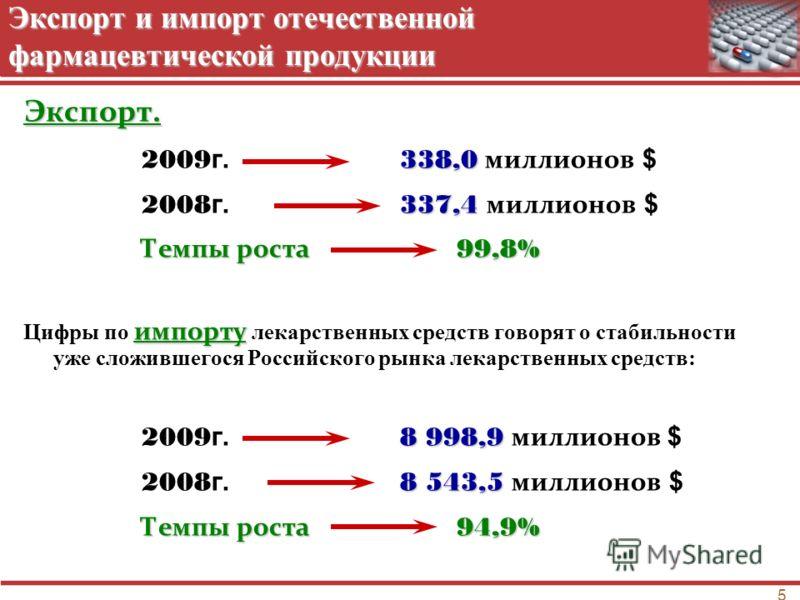 5 Экспорт и импорт отечественной фармацевтической продукции Экспорт. 338,0 2009 г. 338,0 миллионов $ 337,4 2008 г. 337,4 миллионов $ Темпы роста 99,8% импорту Цифры по импорту лекарственных средств говорят о стабильности уже сложившегося Российского
