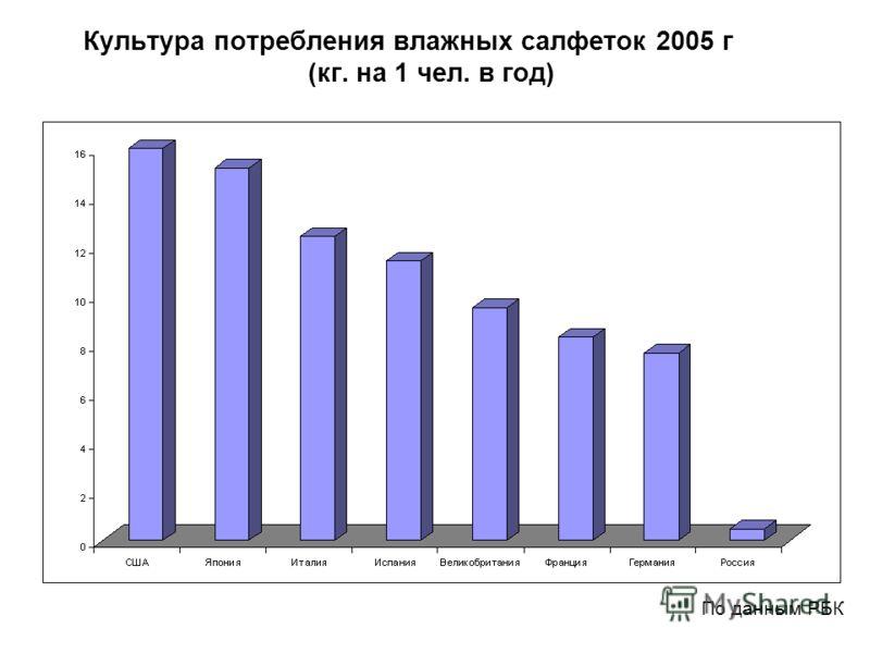 Культура потребления влажных салфеток 2005 г (кг. на 1 чел. в год) 2006 г. По данным РБК