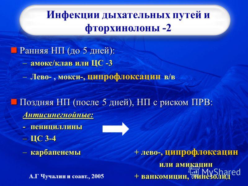 Инфекции дыхательных путей и фторхинолоны -2 Ранняя НП (до 5 дней): Ранняя НП (до 5 дней): –амокс/клав или ЦС -3 –Лево-, мокси-, ципрофлоксацин в/в Поздняя НП (после 5 дней), НП с риском ПРВ: Поздняя НП (после 5 дней), НП с риском ПРВ:Антисинегнойные