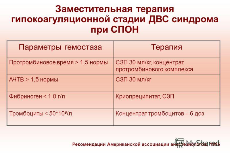 Заместительная терапия гипокоагуляционной стадии ДВС синдрома при СПОН Параметры гемостазаТерапия Протромбиновое время > 1,5 нормыСЗП 30 мл/кг, концентрат протромбинового комплекса АЧТВ > 1,5 нормыСЗП 30 мл/кг Фибриноген < 1,0 г/лКриопреципитат, СЗП