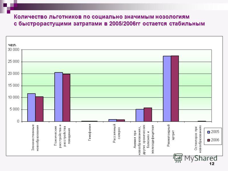 12 Количество льготников по социально значимым нозологиям с быстрорастущими затратами в 2005/2006гг остается стабильным