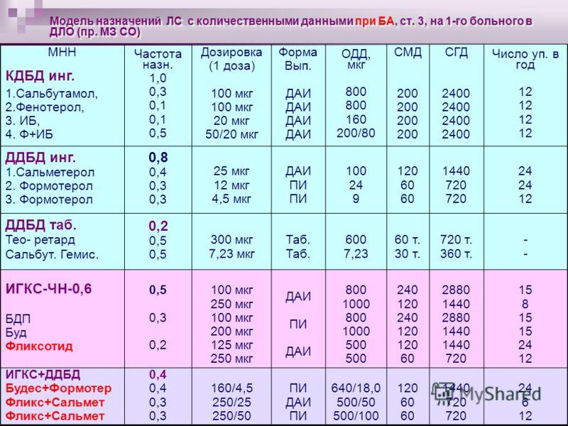 19 МНН КДБД инг. 1.Сальбутамол, 2.Фенотерол, 3. ИБ, 4. Ф+ИБ Частота назн. 1,0 0,3 0,1 0,5 Дозировка (1 доза) 100 мкг 20 мкг 50/20 мкг Форма Вып. ДАИ ОДД, мкг 800 160 200/80 СМД 200 СГД 2400 Число уп. в год 12 ДДБД инг. 1.Сальметерол 2. Формотерол 3.