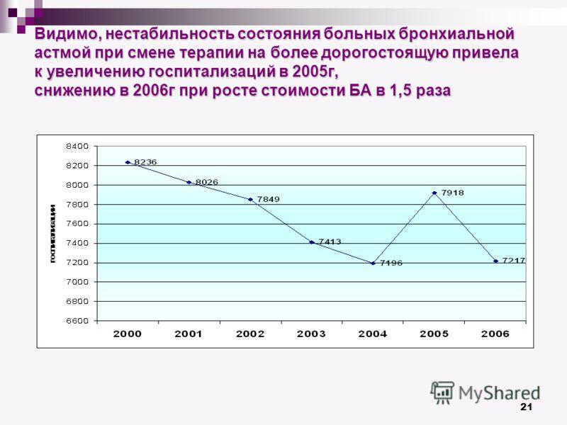 21 Видимо, нестабильность состояния больных бронхиальной астмой при смене терапии на более дорогостоящую привела к увеличению госпитализаций в 2005г, снижению в 2006г при росте стоимости БА в 1,5 раза