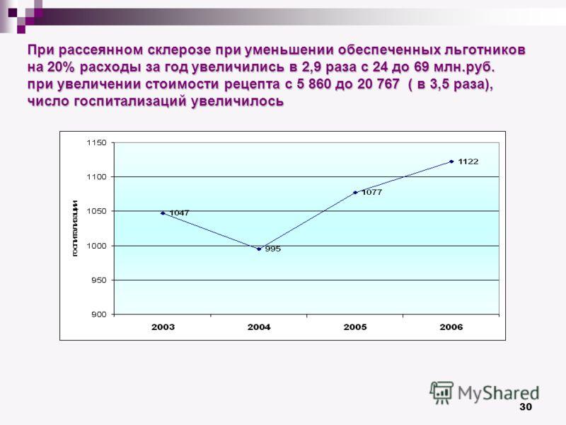 30 При рассеянном склерозе при уменьшении обеспеченных льготников на 20% расходы за год увеличились в 2,9 раза с 24 до 69 млн.руб. при увеличении стоимости рецепта с 5 860 до 20 767 ( в 3,5 раза), число госпитализаций увеличилось