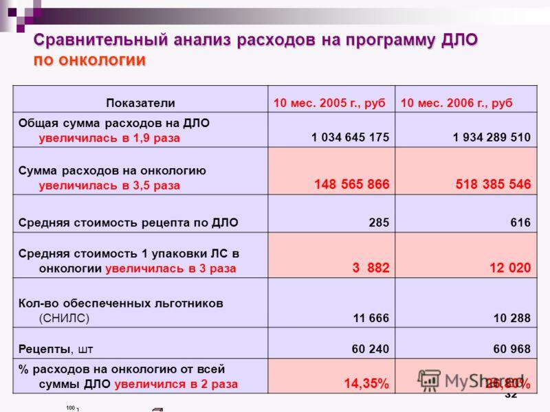 32 Сравнительный анализ расходов на программу ДЛО по онкологии Показатели10 мес. 2005 г., руб10 мес. 2006 г., руб Общая сумма расходов на ДЛО увеличилась в 1,9 раза1 034 645 1751 934 289 510 Сумма расходов на онкологию увеличилась в 3,5 раза 148 565