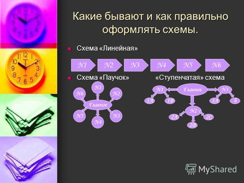 Какие бывают и как правильно оформлять схемы. Схема «Линейная» Схема «Линейная» Схема «Паучок» «Ступенчатая» схема Схема «Паучок» «Ступенчатая» схема N1N2N3N4N5N6 Главное N1 N2N6 N3N5 N4 Главное N1N3 1A1B3Ab N2 2A 2B 2C