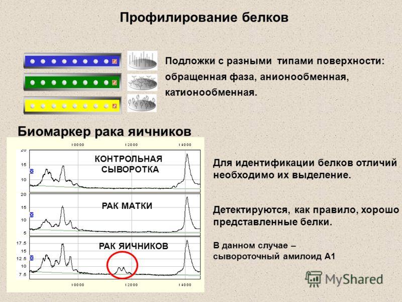 Профилирование белков КОНТРОЛЬНАЯ СЫВОРОТКА РАК МАТКИ РАК ЯИЧНИКОВ Подложки с разными типами поверхности: обращенная фаза, анионообменная, катионообменная. Биомаркер рака яичников Для идентификации белков отличий необходимо их выделение. Детектируютс