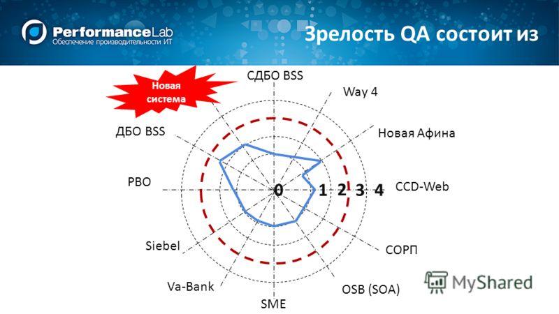 ДБО BSS CДБО BSS Way 4 СОРП SME Va-Bank PBO OSB (SOA) CCD-Web Новая Афина Siebel 01 2 34 Новая система Зрелость QA состоит из