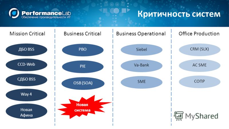 ДБО BSS CCD-Web CДБО BSS Way 4 Новая Афина PBO Siebel Va-Bank SME CRM (SLX) AC SME СОПР PIE OSB (SOA) Mission CriticalBusiness CriticalBusiness OperationalOffice Production Новая система Критичность систем