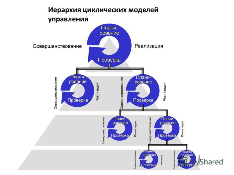 Иерархия циклических моделей управления