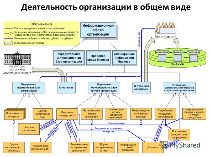 Деятельность организации в общем виде