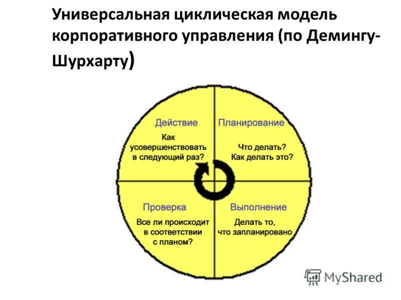 Универсальная циклическая модель корпоративного управления (по Демингу- Шурхарту )