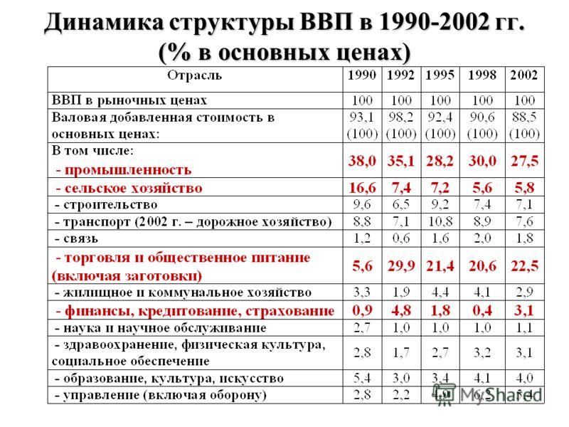 Динамика структуры ВВП в 1990-2002 гг. (% в основных ценах)