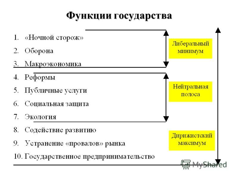 Функции государства