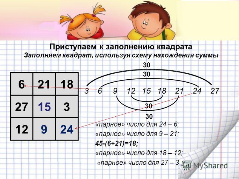 Приступаем к заполнению квадрата Заполняем квадрат, используя схему нахождения суммы 62118 27153 12924 3 6 9 12 15 18 21 24 27 «парное» число для 24 – 6; «парное» число для 9 – 21; 45-(6+21)=18; «парное» число для 18 – 12; «парное» число для 27 – 3 3