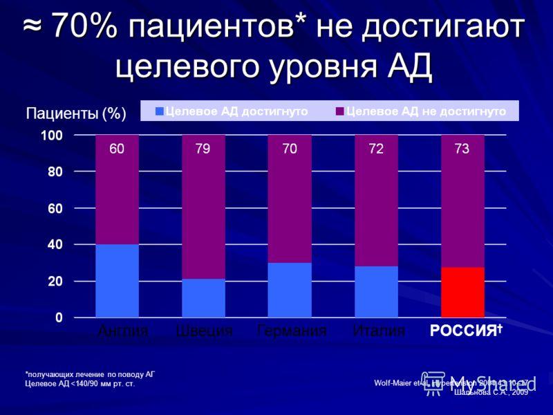 70% пациентов* не достигают целевого уровня АД 70% пациентов* не достигают целевого уровня АД Wolf-Maier et al. Hypertension 2004;43:10–17 Шальнова С.А., 2009 *получающих лечение по поводу АГ Целевое АД