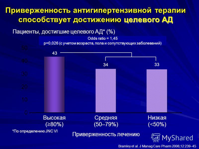 0 10 40 50 30 20 *По определению JNC VI Bramley et al. J Manag Care Pharm 2006;12:239–45 Пациенты, достигшие целевого АД* (%) Высокая (80%) Средняя (50–79%) Низкая (