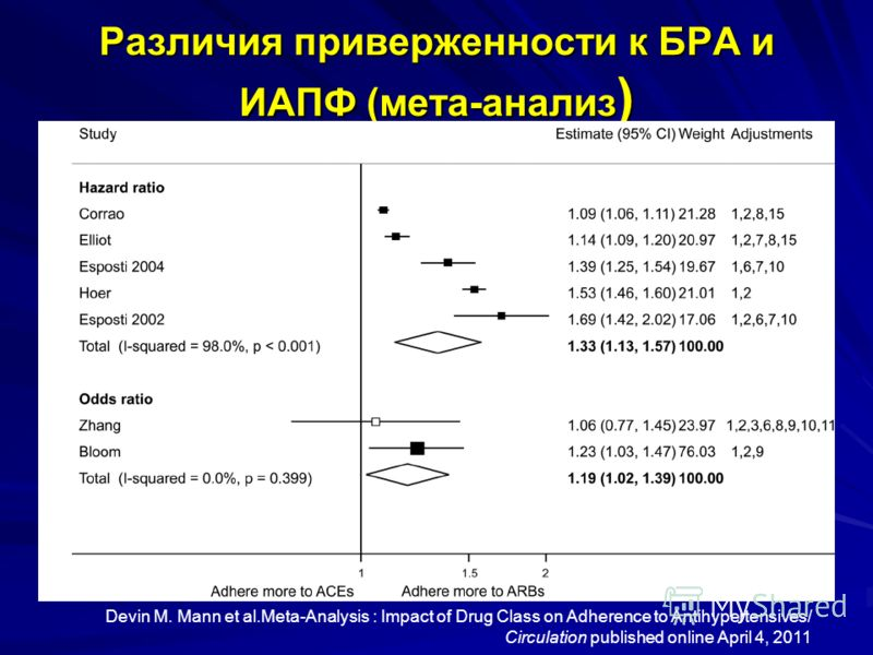 Различия приверженности к БРА и ИАПФ (мета-анализ ) Devin M. Mann et al.Meta-Analysis : Impact of Drug Class on Adherence to Antihypertensives/ Circulation published online April 4, 2011