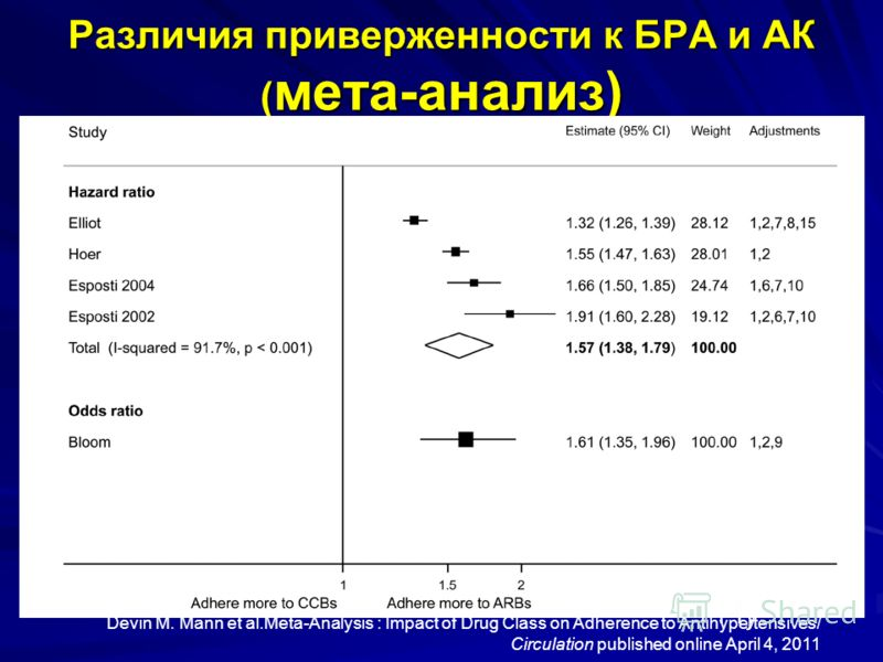 Различия приверженности к БРА и АК ( мета-анализ) Devin M. Mann et al.Meta-Analysis : Impact of Drug Class on Adherence to Antihypertensives/ Circulation published online April 4, 2011