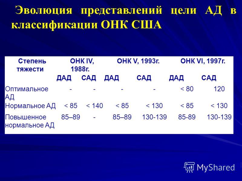 Степень тяжести ОНК IV, 1988г. ОНК V, 1993г.ОНК VI, 1997г. ДАДСАДДАДСАДДАДCАД Оптимальное АД ----< 80120 Нормальное АД< 85< 140< 85< 130< 85< 130 Повышенное нормальное АД 85–89- 130-13985-89130-139 Эволюция представлений цели АД в классификации ОНК С
