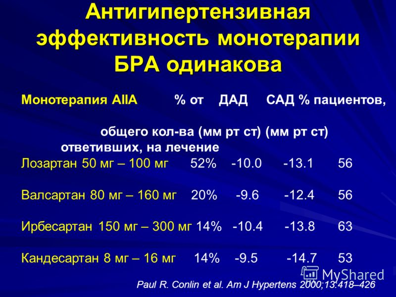 Антигипертензивная эффективность монотерапии БРА одинакова Монотерапия AIIA % от ДАД САД % пациентов, общего кол-ва (мм рт ст) (мм рт ст) ответивших, на лечение Лозартан 50 мг – 100 мг 52% -10.0 -13.1 56 Валсартан 80 мг – 160 мг 20% -9.6 -12.4 56 Ирб