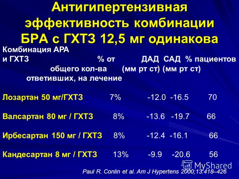 Антигипертензивная эффективность комбинации БРА с ГХТЗ 12,5 мг одинакова Комбинация АРА и ГХТЗ % от ДАД САД % пациентов общего кол-ва (мм рт ст) (мм рт ст) ответивших, на лечение Лозартан 50 мг/ГХТЗ 7% -12.0 -16.5 70 Валсартан 80 мг / ГХТЗ 8% -13.6 -