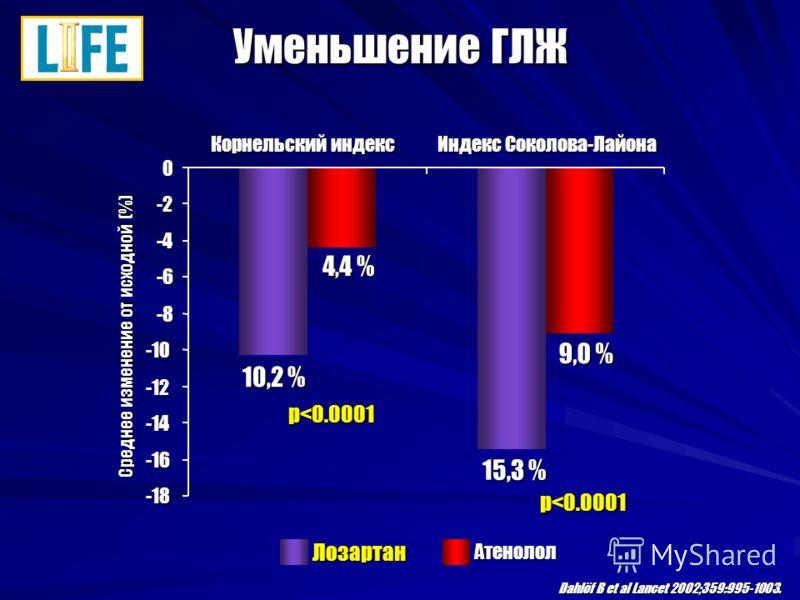 -18 -16 -14 -12 -10 -8 -6 -4 -2 0 Корнельский индекс Индекс Соколова-Лайона Среднее изменение от исходной (%) ЛозартанАтенолол 10,2 % 9,0 % 15,3 % 4,4 % Dahlöf B et al Lancet 2002;359:995-1003. Уменьшение ГЛЖ p