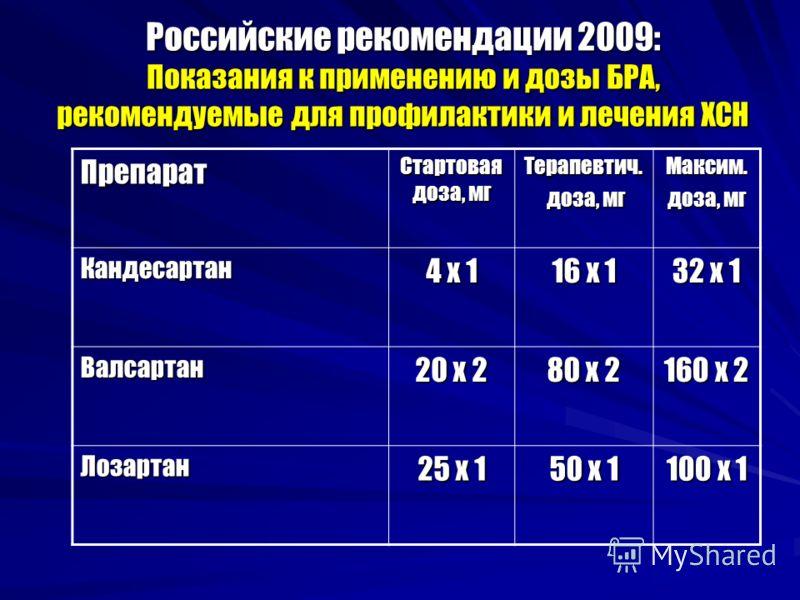 Российские рекомендации 2009: Показания к применению и дозы БРА, рекомендуемые для профилактики и лечения ХСН Препарат Стартовая доза, мг Терапевтич. доза, мг доза, мгМаксим. доза, мг Кандесартан 4 х 1 16 х 1 32 х 1 Валсартан 20 х 2 80 х 2 160 х 2 Ло