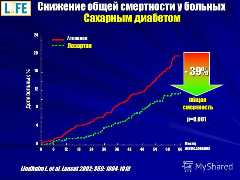 Снижение общей смертности у больных Сахарным диабетом 0612182430364248546066 Месяц исследования Доля больных, % 2420 16 12 8 4 0 Атенолол Лозартан - 39% Общаясмертность Lindholm L. et al. Lancet 2002; 359: 1004-1010 p=0.001