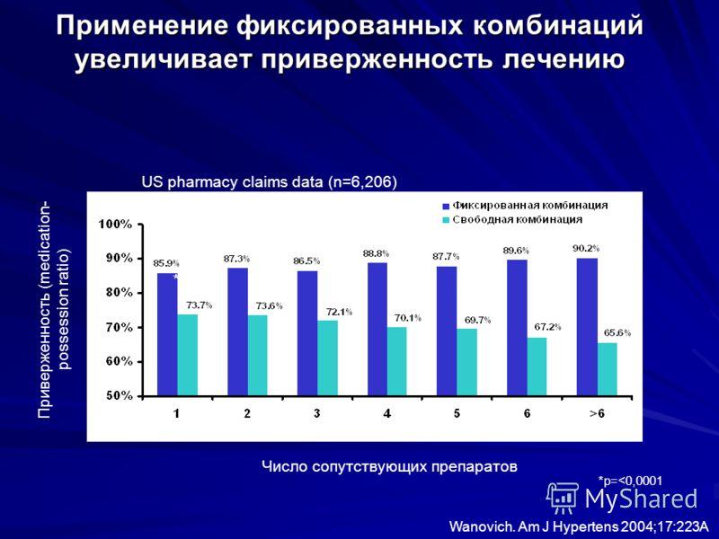 Приверженность (medication- possession ratio) Число сопутствующих препаратов * * * * * *p=