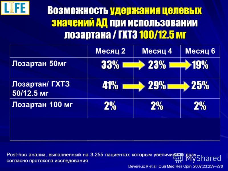 Возможность удержания целевых значений АД при использовании лозартана / ГХТЗ 100/12.5 мг Post-hoc анализ, выполненный на 3,255 пациентах которым увеличивали дозу согласно протокола исследования Devereux R et al. Curr Med Res Opin. 2007;23:259–270 Мес