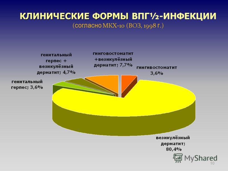 10 КЛИНИЧЕСКИЕ ФОРМЫ КЛИНИЧЕСКИЕ ФОРМЫ ВПГ½-ИНФЕКЦИИ ( согласно МКХ-10 (ВОЗ, 1998 г.)