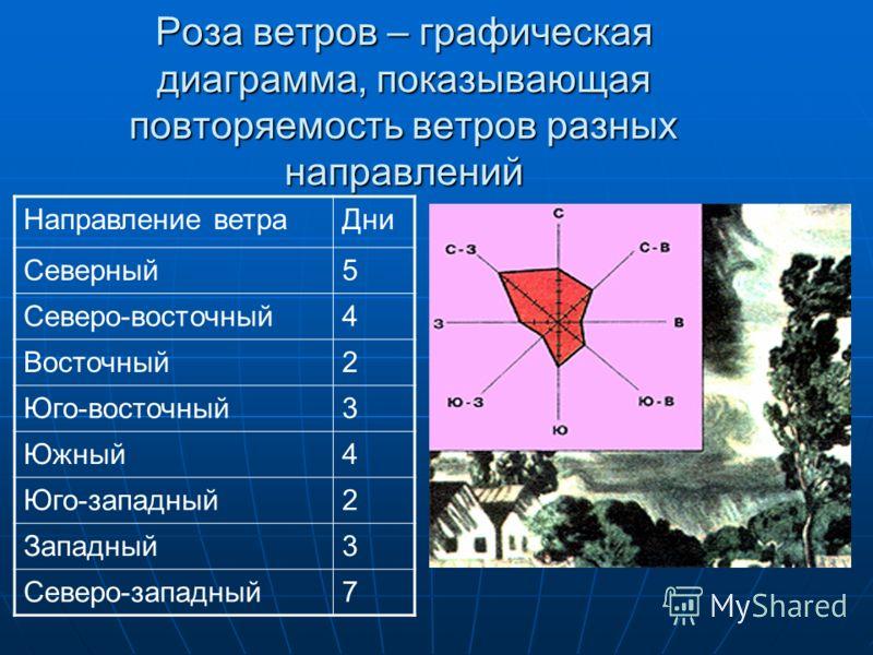 Практическая работа Задание: пользуясь календарем погоды, составьте розу ветров и определите, какие ветры преобладали в нашей местности за месяц. Задание: пользуясь календарем погоды, составьте розу ветров и определите, какие ветры преобладали в наше