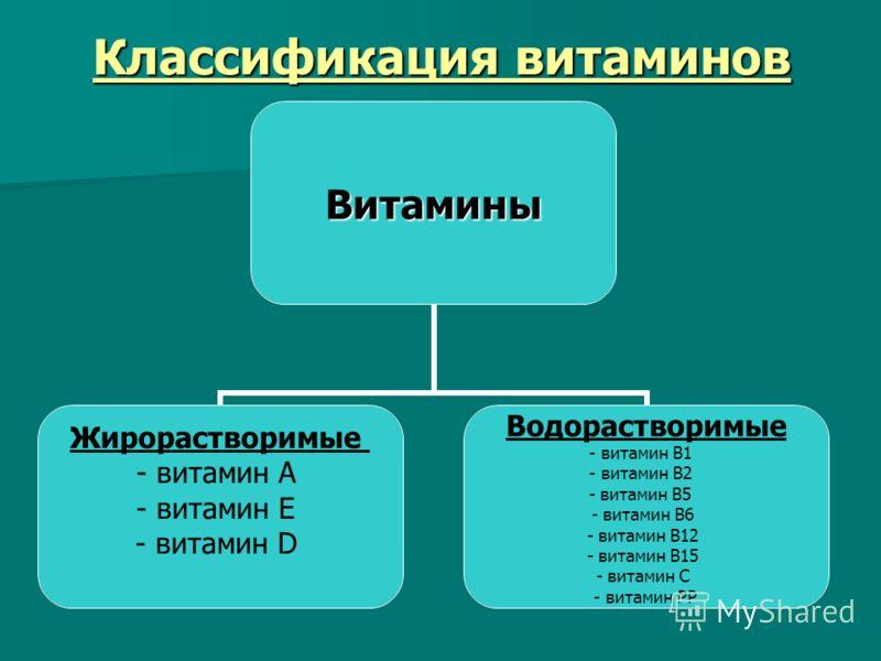 Классификация витаминов Витамины Жирорастворимые - витамин А - витамин Е - витамин D Водорастворимые - витамин В1 - витамин В2 - витамин В5 - витамин В6 - витамин В12 - витамин В15 - витамин С - витамин РР