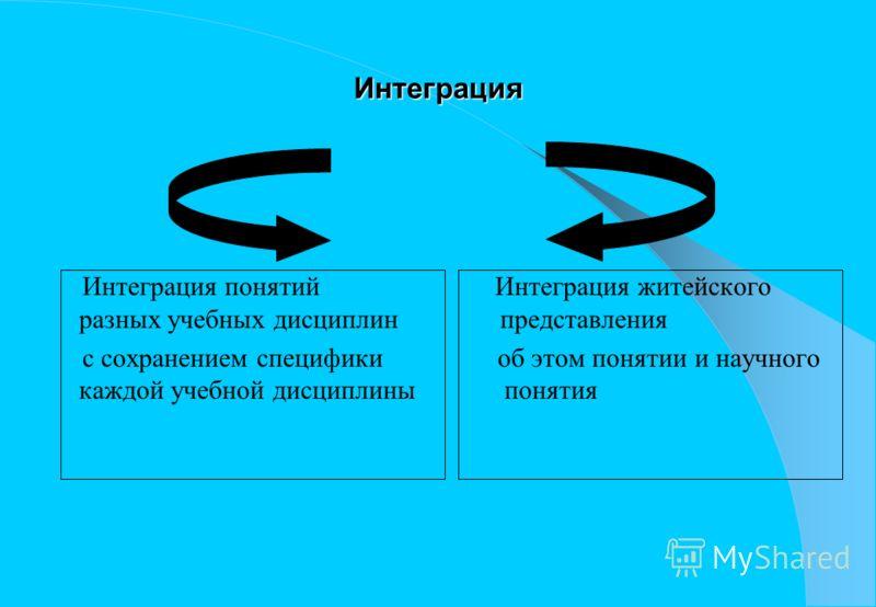 Интеграция Интеграция понятий Интеграция житейского разных учебных дисциплин представления с сохранением специфики об этом понятии и научного каждой учебной дисциплины понятия