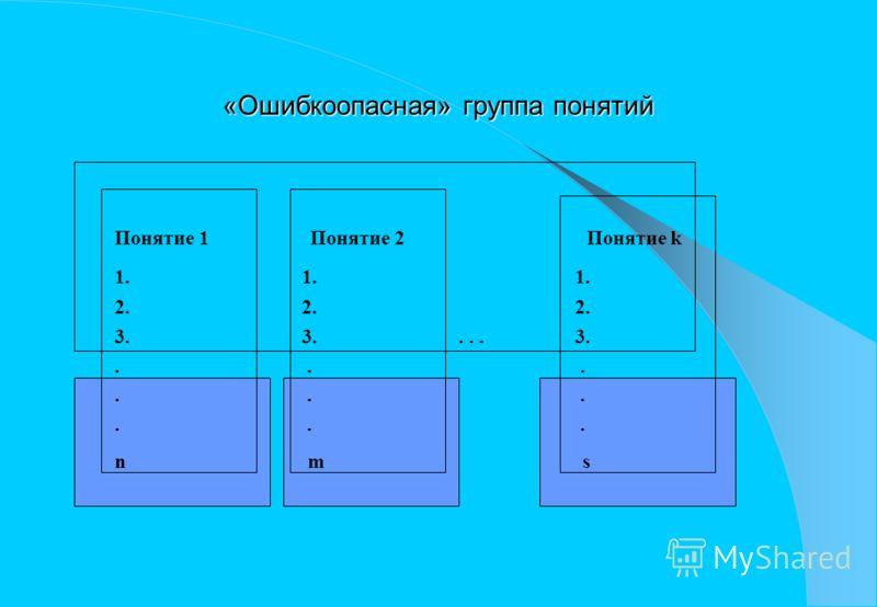 «Ошибкоопасная» группа понятий Понятие 1 Понятие 2 Понятие k 1. 1. 1. 2. 2. 2. 3. 3.... 3.... n m s