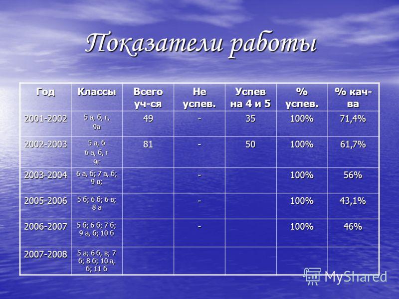 Показатели работы ГодКлассы Всего уч-ся Не успев. Успев на 4 и 5 % успев. % кач- ва 2001-2002 5 а, б, г, 9а49-35100%71,4% 2002-2003 5 а, б 6 а, б, г 9г81-50100%61,7% 2003-2004 6 а, б; 7 а, б; 9 в; -100%56% 2005-2006 5 б; 6 б; 6 в; 8 а -100%43,1% 2006