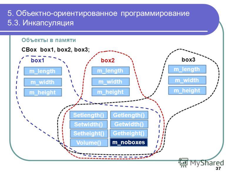 Объекты в памяти CBox box1, box2, box3; 5. Объектно-ориентированное программирование 5.3. Инкапсуляция box1box2 box3 m_length m_width m_height Setheight() Setwidth() Setlength() Getheight() Getwidth() Getlength() Volume() m_length m_width m_height m_