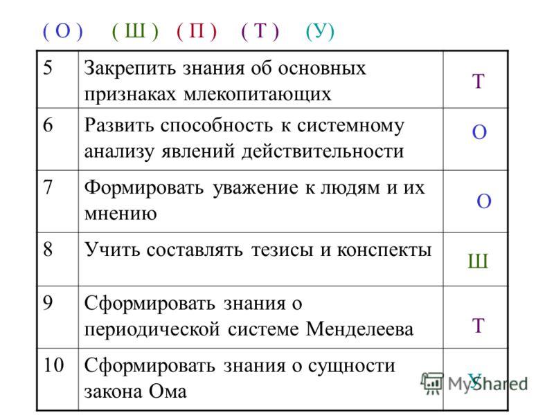 5Закрепить знания об основных признаках млекопитающих 6Развить способность к системному анализу явлений действительности 7Формировать уважение к людям и их мнению 8Учить составлять тезисы и конспекты 9Сформировать знания о периодической системе Менде
