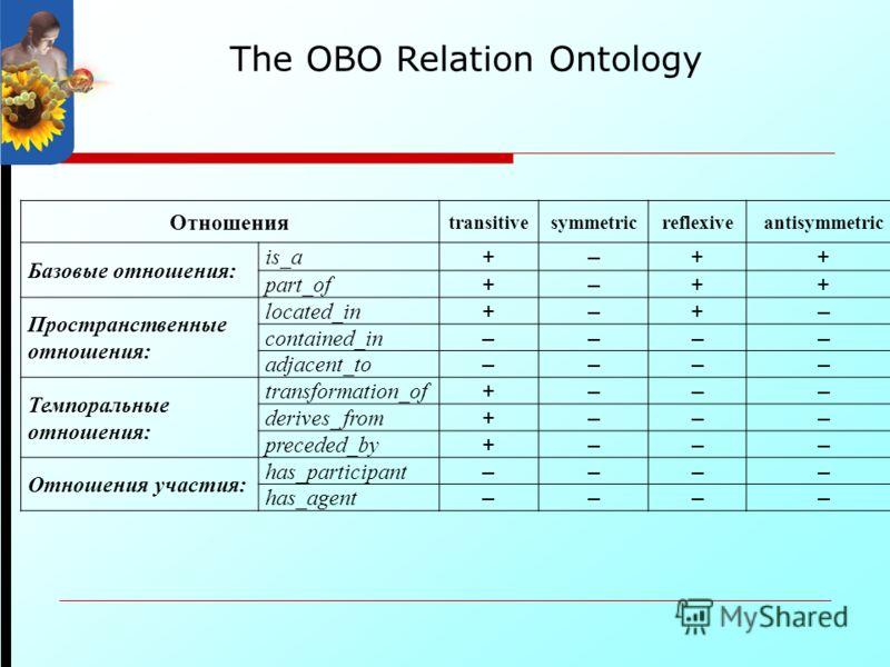 The OBO Relation Ontology Отношения transitivesymmetricreflexiveantisymmetric Базовые отношения: is_a +–++ part_of +–++ Пространственные отношения: located_in +–+– contained_in –––– adjacent_to –––– Темпоральные отношения: transformation_of +––– deri