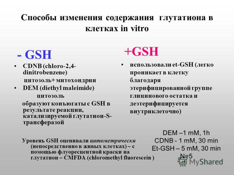 Способы изменения содержания глутатиона в клетках in vitro - GSH CDNB (chloro-2,4- dinitrobenzene) цитозоль+ митохондрии DEM (diethyl maleimide) цитозоль образуют конъюгаты с GSH в результате реакции, катализируемой глутатион-S- трансферазой +GSH исп