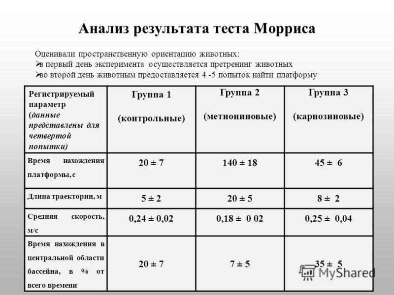Анализ результата теста Морриса Регистрируемый параметр (данные представлены для четвертой попытки) Группа 1 (контрольные) Группа 2 (метиониновые) Группа 3 (карнозиновые) Время нахождения платформы, с 20 ± 7140 ± 1845 ± 6 Длина траектории, м 5 ± 220