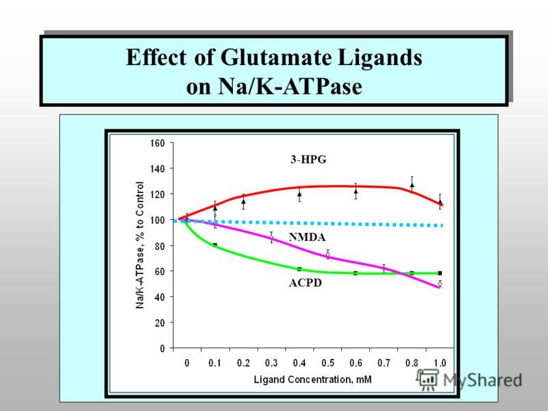 Effect of Glutamate Ligands on Na/K-ATPase 3-HPG NMDA ACPD