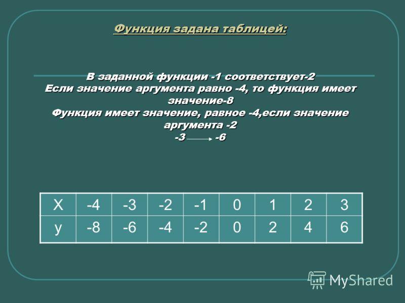 Функция задана таблицей: Функция задана таблицей: В заданной функции -1 соответствует-2 Если значение аргумента равно -4, то функция имеет значение-8 Функция имеет значение, равное -4,если значение аргумента -2 -3-6 Функция задана таблицей: Х-4-3-201