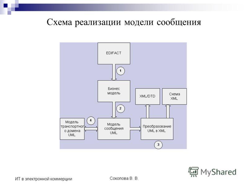 Соколова В. В. ИТ в электронной коммерции Cхема реализации модели сообщения