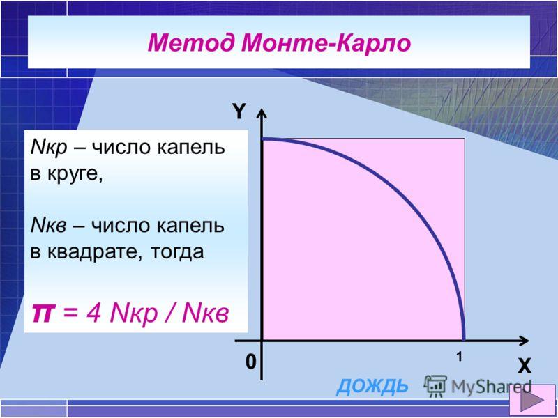 Метод Монте-Карло Y X 0 1 1 ДОЖДЬ Nкр – число капель в круге, Nкв – число капель в квадрате, тогда π = 4 Nкр / Nкв